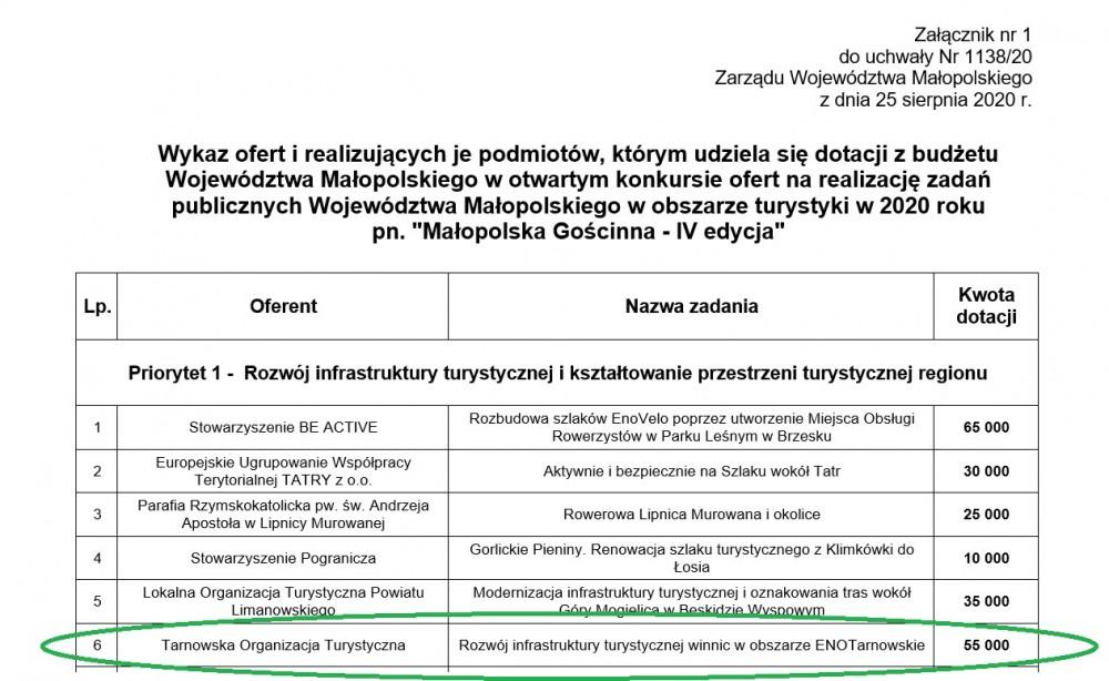 Tarnowska Organizacja Turystyczna z dofinansowaniem z budżetu Województwa Małopolskiego